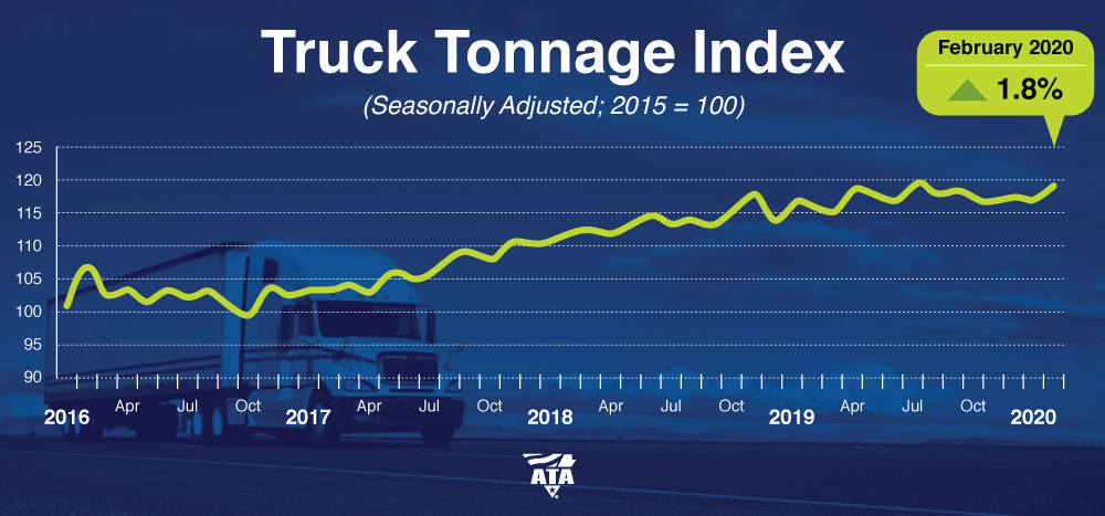 ATA Truck Tonnage Index February 2020
