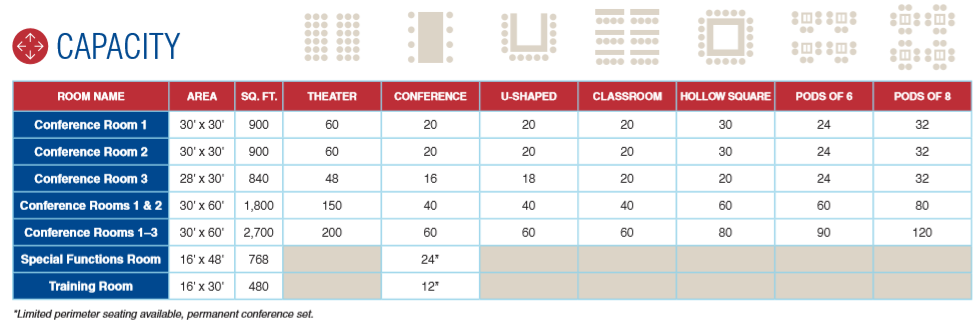 Conference Center Capacity Chart