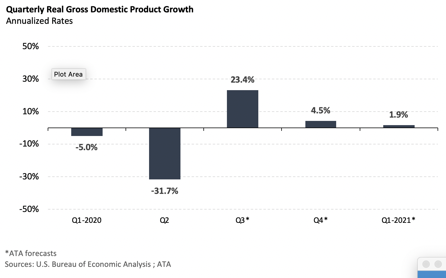 Quarterly Real Gross GDP