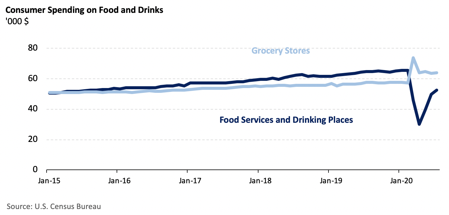Consumer spending on food and drink