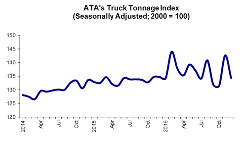 january 2016 tonnage